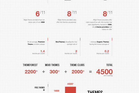 The State of WordPress Themes Infographic