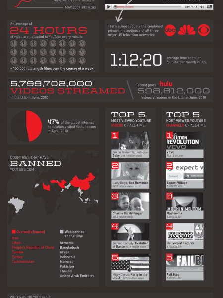 The State of YouTube  Infographic