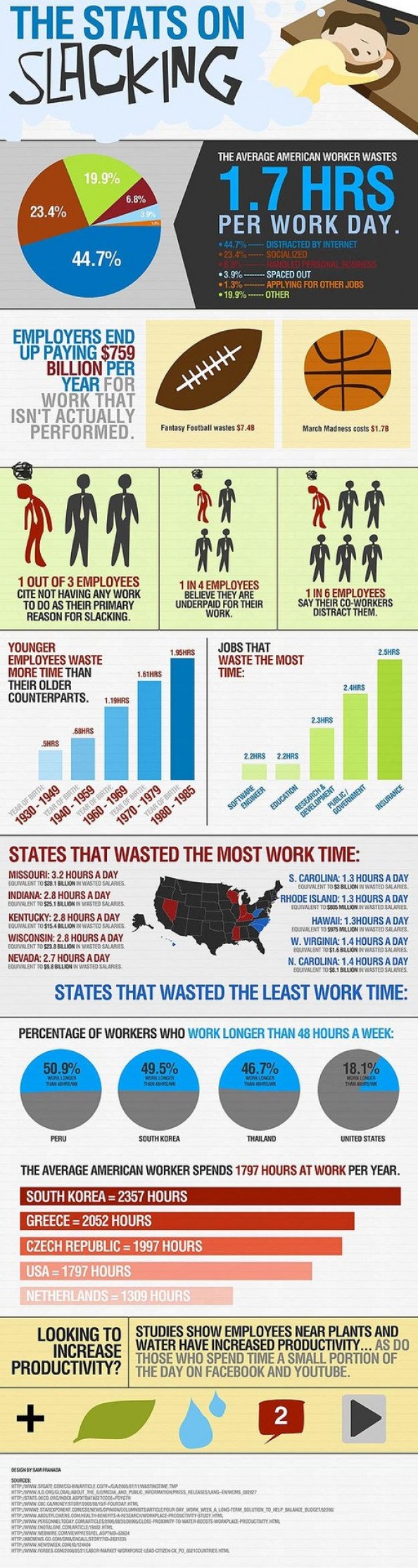 The Stats on Slacking Infographic