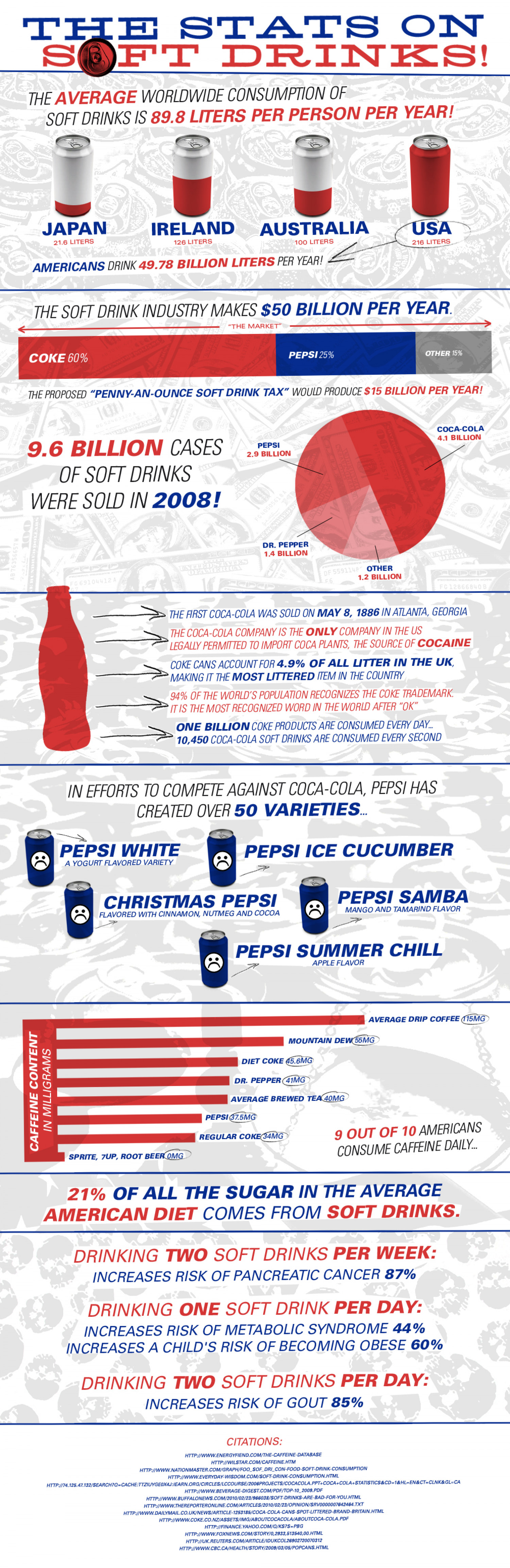 The Stats on Soft Drinks  Infographic