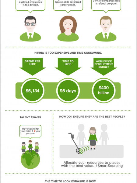 The State of Hiring 2014 Infographic