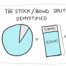 The Stock / Bond Split In Your 401k Demystified Infographic