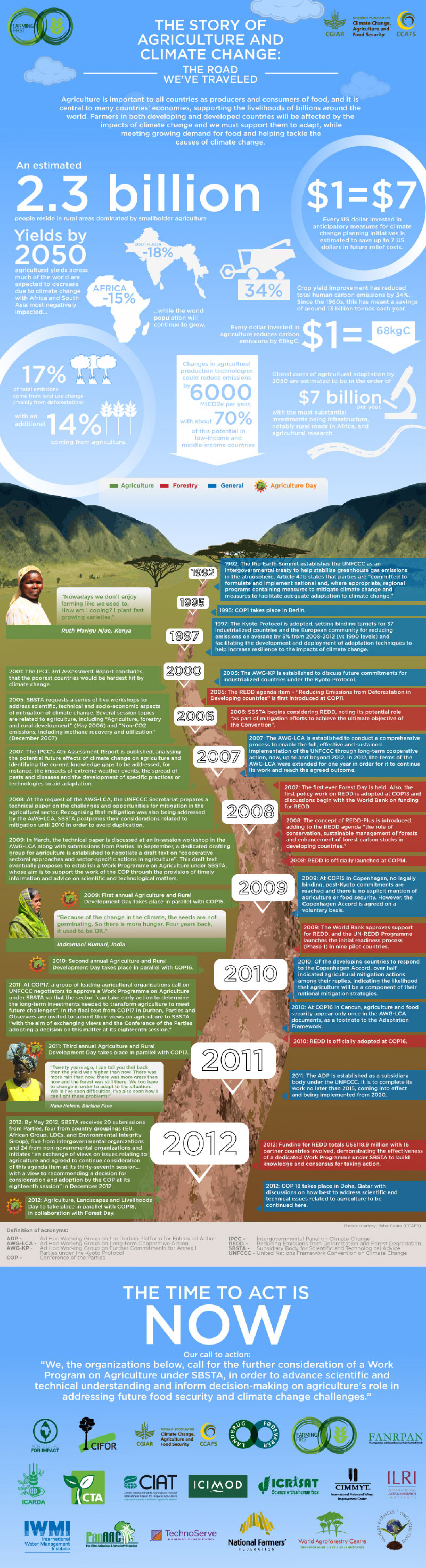 The Story of Agriculture and Climate Change: The Road We've Travelled Infographic
