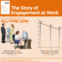 The Story of Engagement at Work Infographic