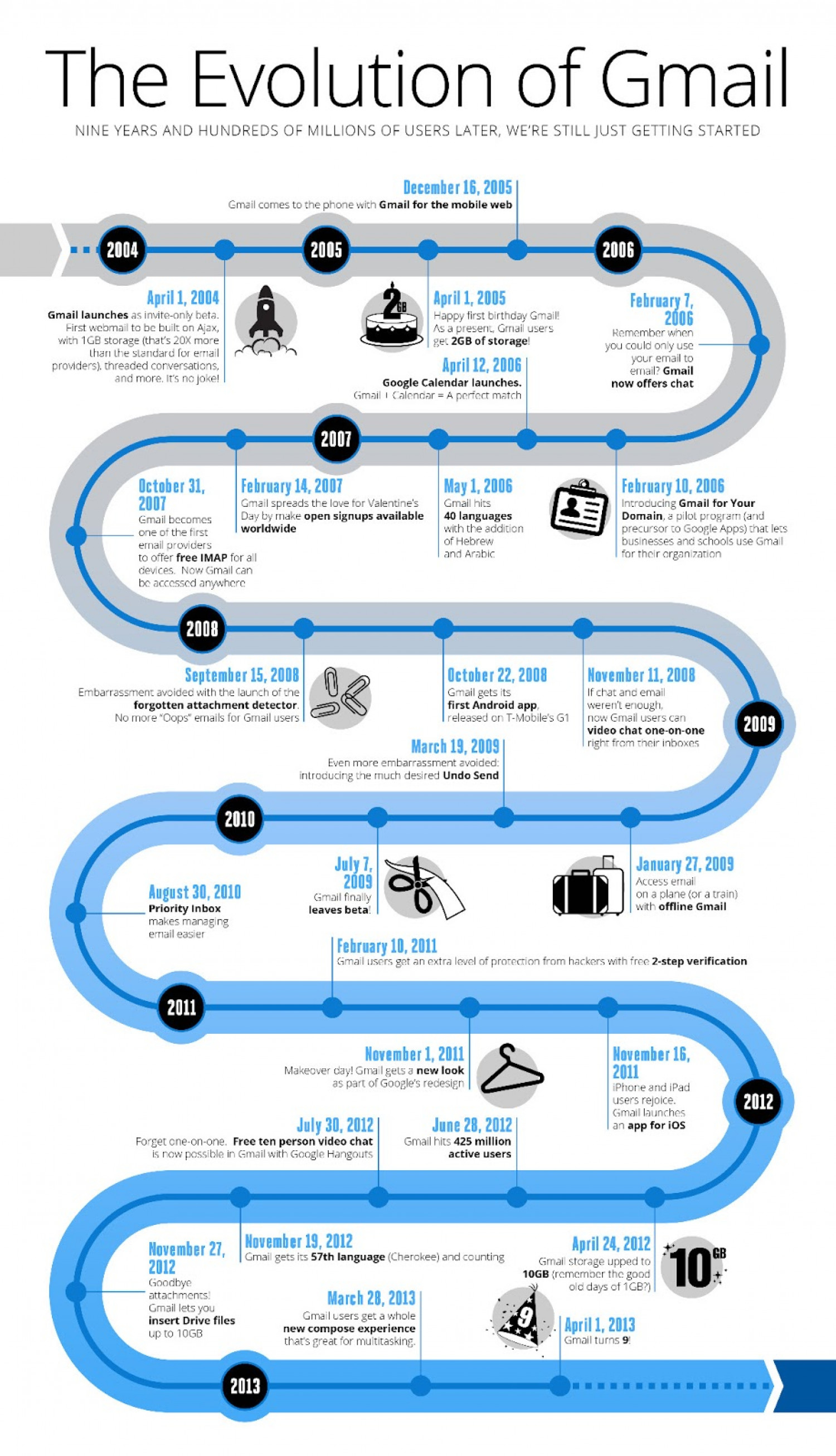 The Evolution of Gmail Infographic