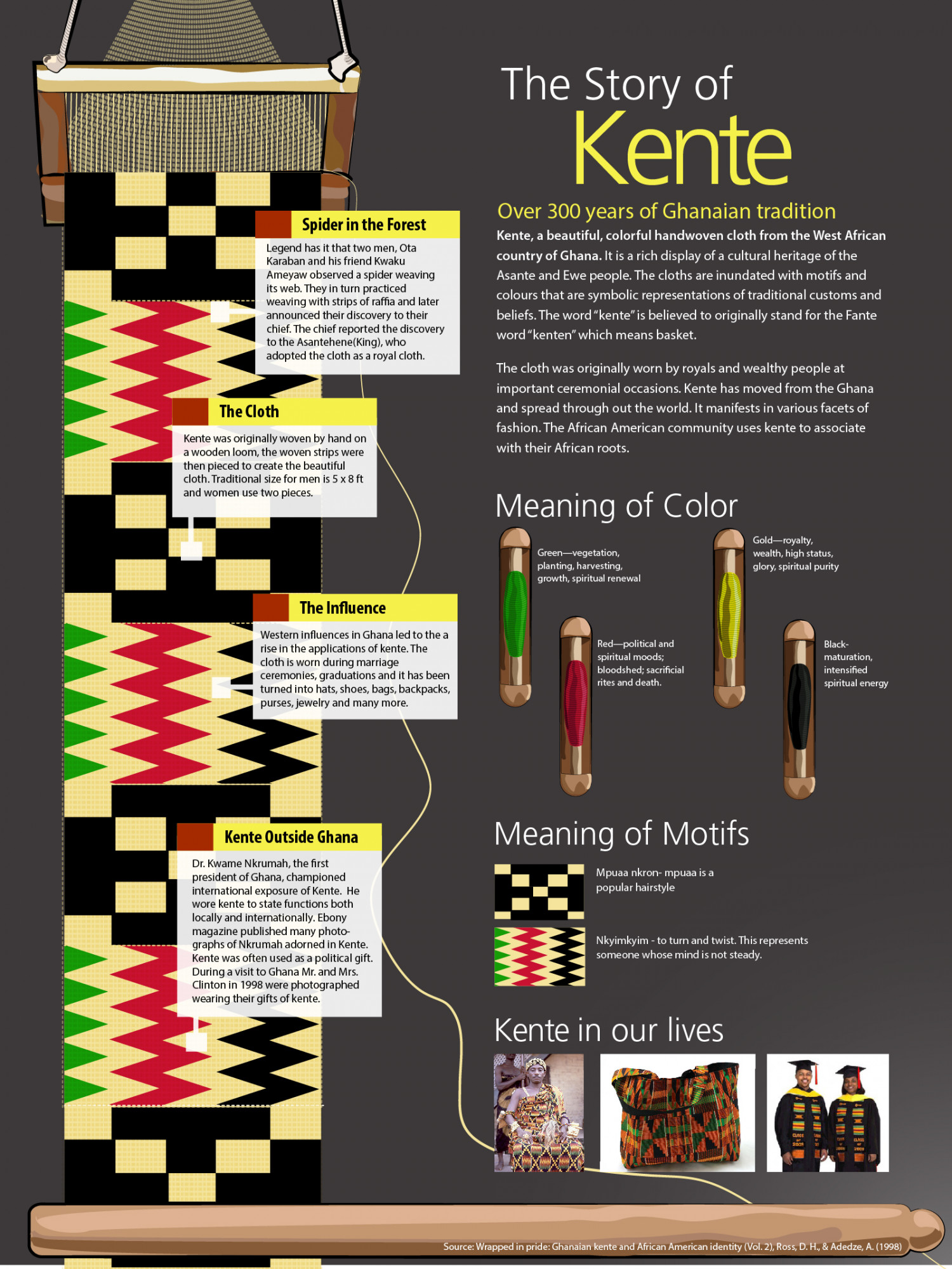 The Story of Kente Infographic