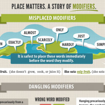 The Story of Modifiers Infographic