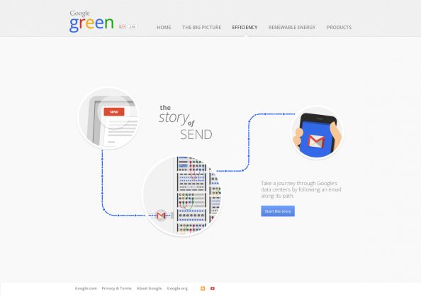 The Story of Send Infographic