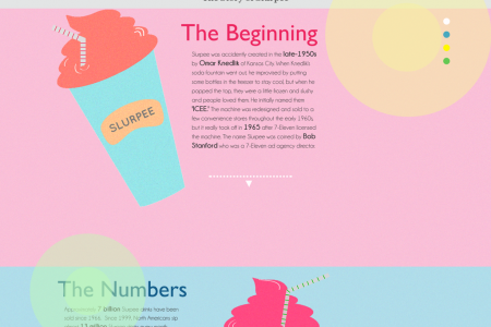 The Story of Slurpee Infographic