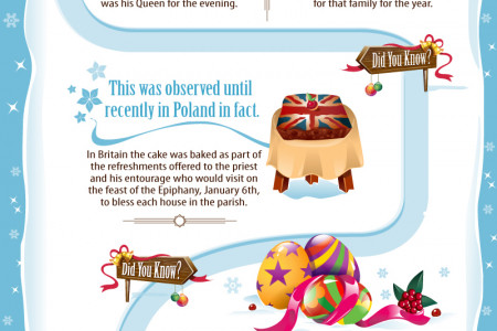 The Story of the Christmas Cake Infographic