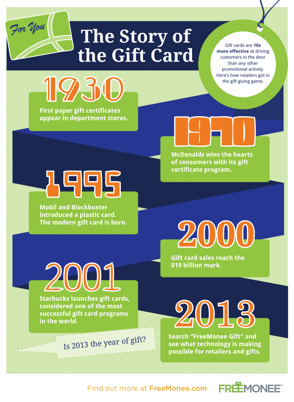The Story of the Gift Card Infographic