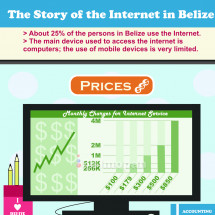 The Story of the Internet in Belize Infographic