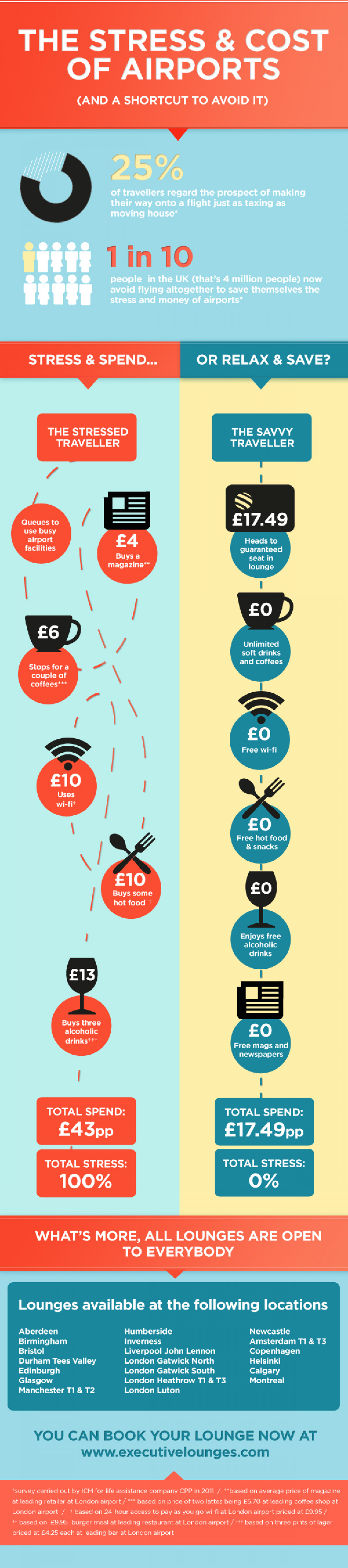 The Stress & Cost Of Airports Infographic