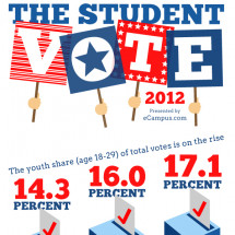 The Student Vote 2012 Infographic