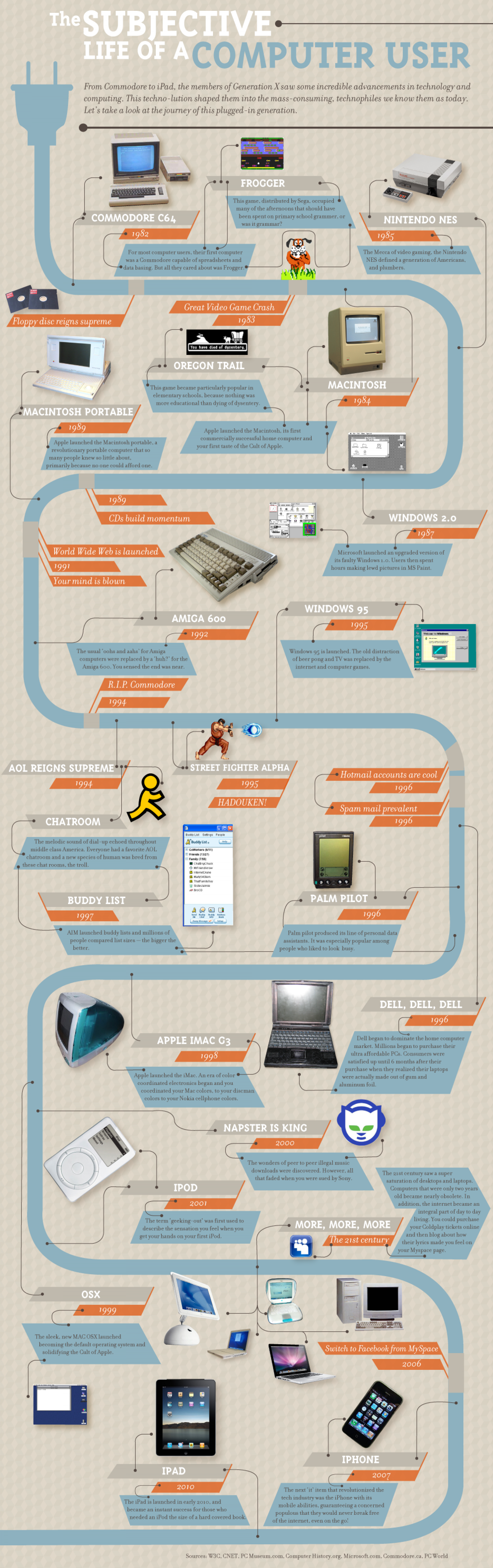 The Subjective Life of a Computer User Infographic