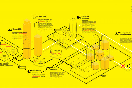 The subprime crisis in 10 steps Infographic