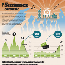 The Summer of Music Infographic