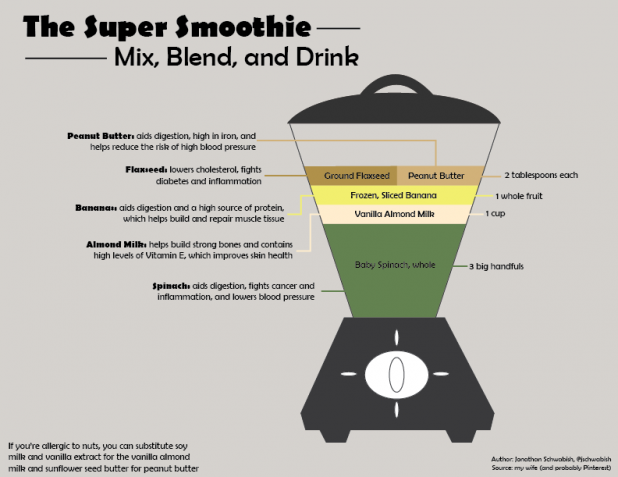 The Super Smoothie