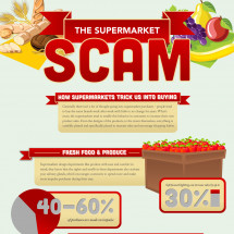 The Supermarket Scam Infographic