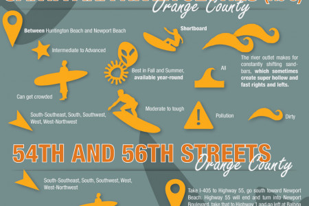 The Surf Landscape of Orange County  Infographic