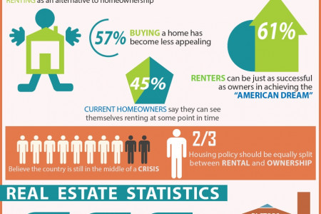 The Surging Real Estate Market in Memphis, TN Infographic