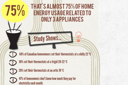 The Surprising Facts of HVAC You Didn't Know Infographic