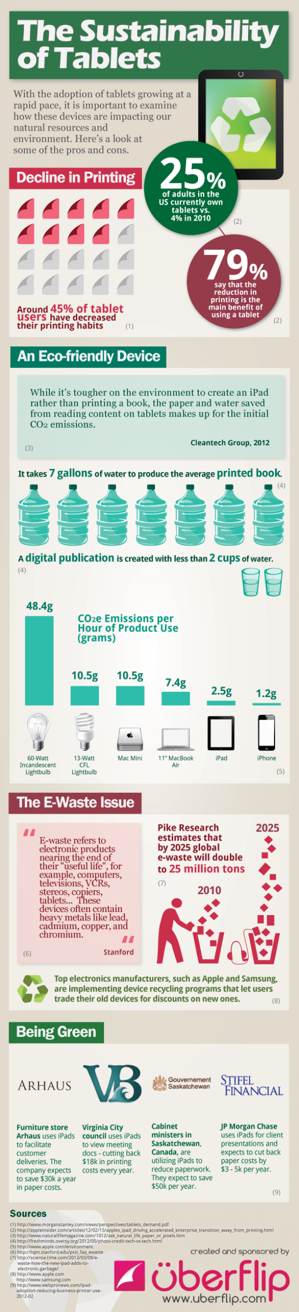 The Sustainability of Tablets