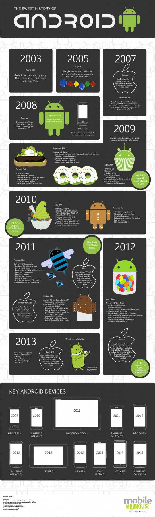The Sweet History Of Android
