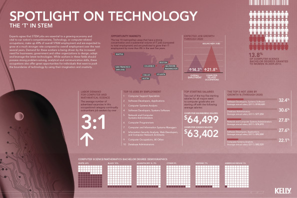 "The ""T"" in STEM - A spotlight on technology Infographic"