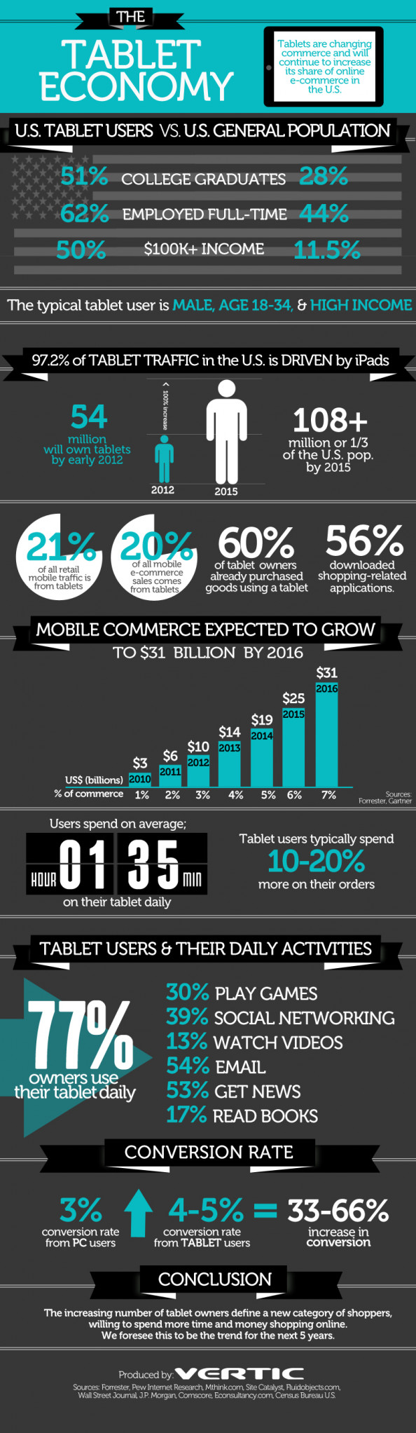 The Tablet Economy Infographic