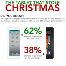 The Tablet That Store Christmas Infographic