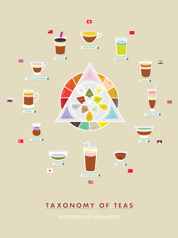 The Taxonomy of Teas
