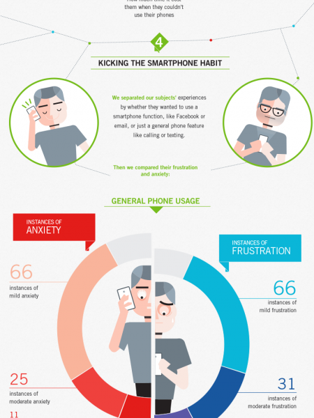 A Smartphone Detox Infographic