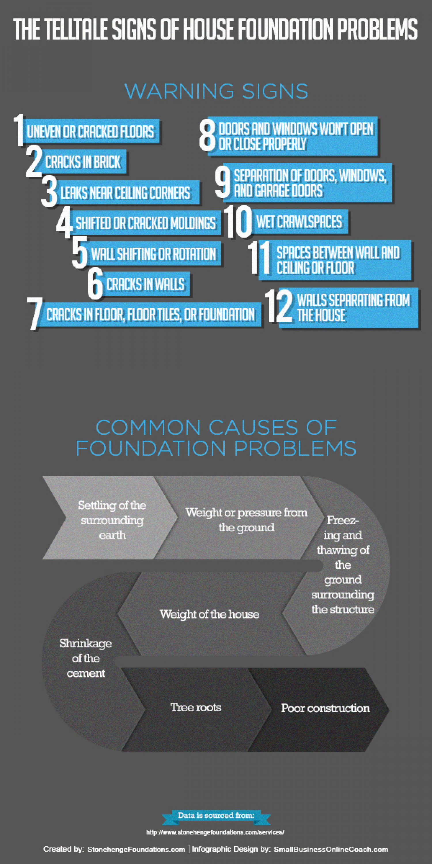 The Telltale Signs of House Foundation Problems Infographic