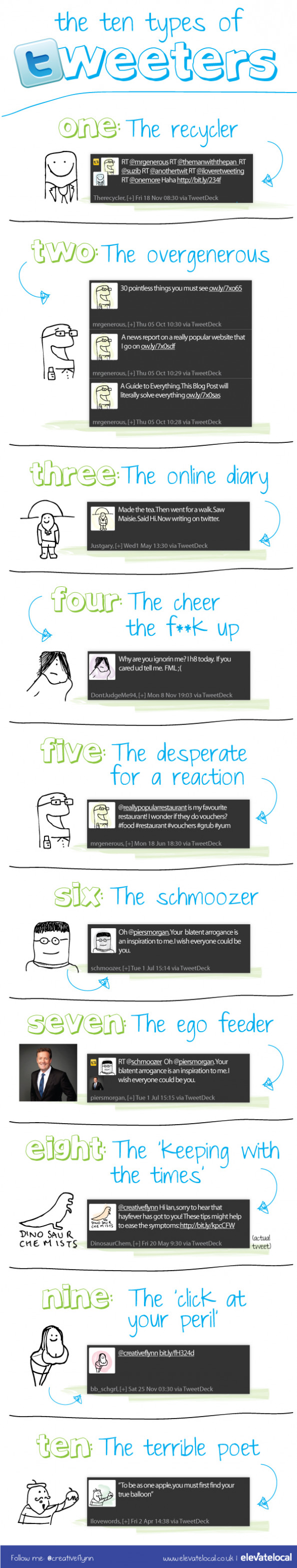 The Ten Types of Tweeters Infographic