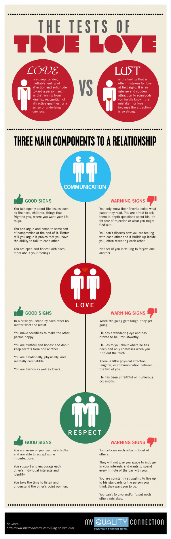 The Tests of True Love Infographic