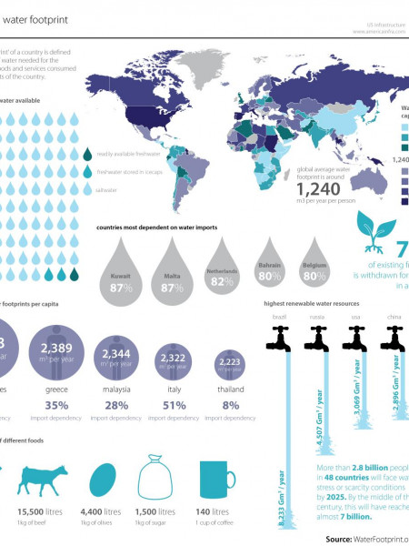 The Threat of a Global Water Shortage Infographic
