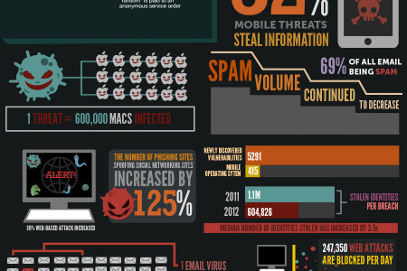 The Threat of Malware: Facts and Figures Infographic