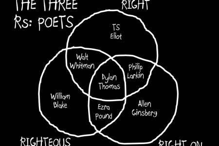 The Three Rs: Poets Infographic