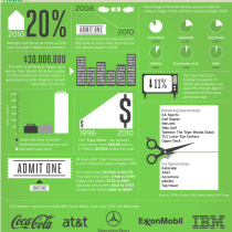 The Tiger Woods Economy Infographic
