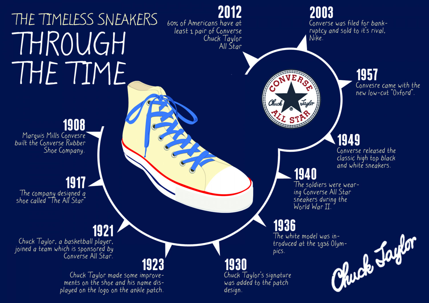 The Timeless Sneakers: Through The Times (Revised) Infographic
