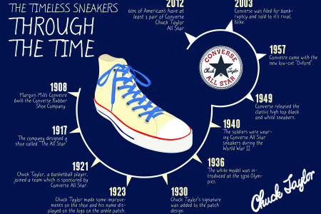 The Timeless Sneakers: Through The Times Infographic