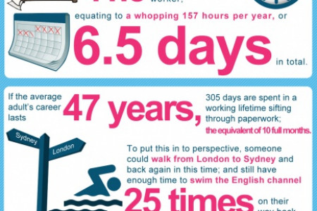 The Toll of Paperwork In A Lifetime Infographic