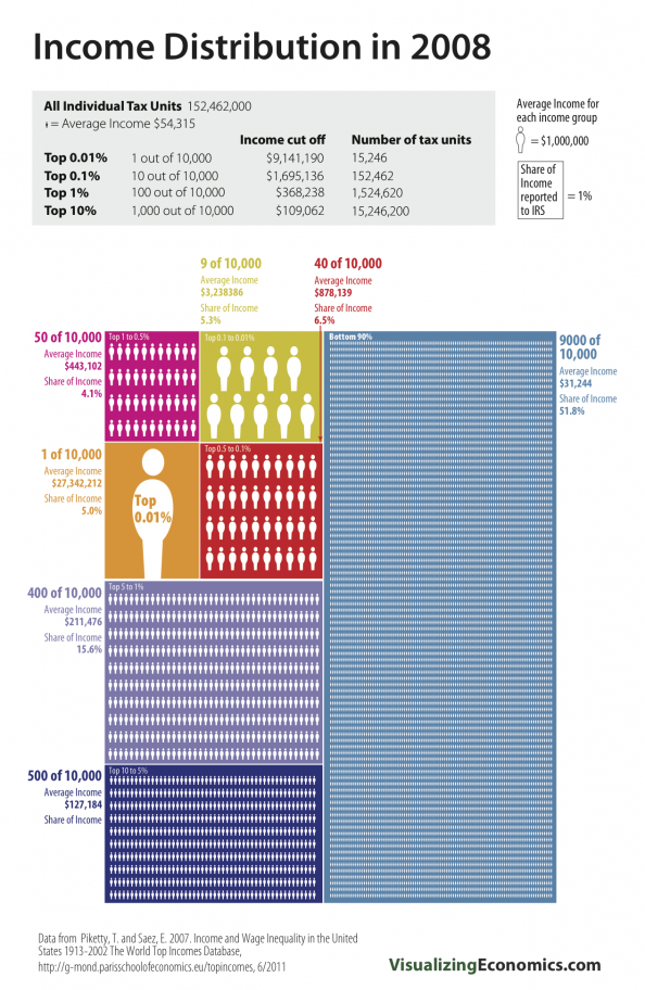 The Top 0.01% and Top 1%&#039;s Income Share: 2008 Infographic