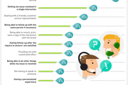 The Top 10 Consumer Ranked Elements Of A Great Online Experience Infographic