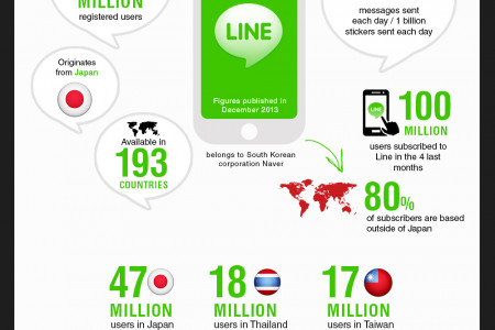The top 10 Instant Messaging Apps in the world  Infographic