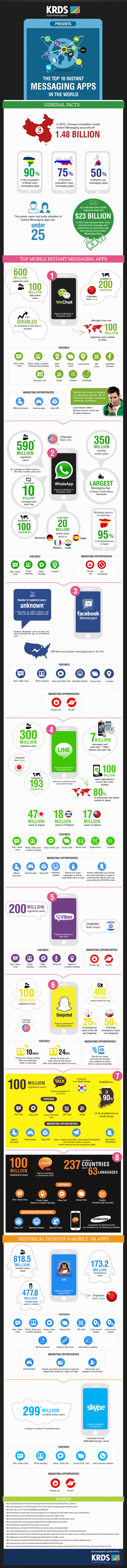 The top 10 Instant Messaging Apps in the world
