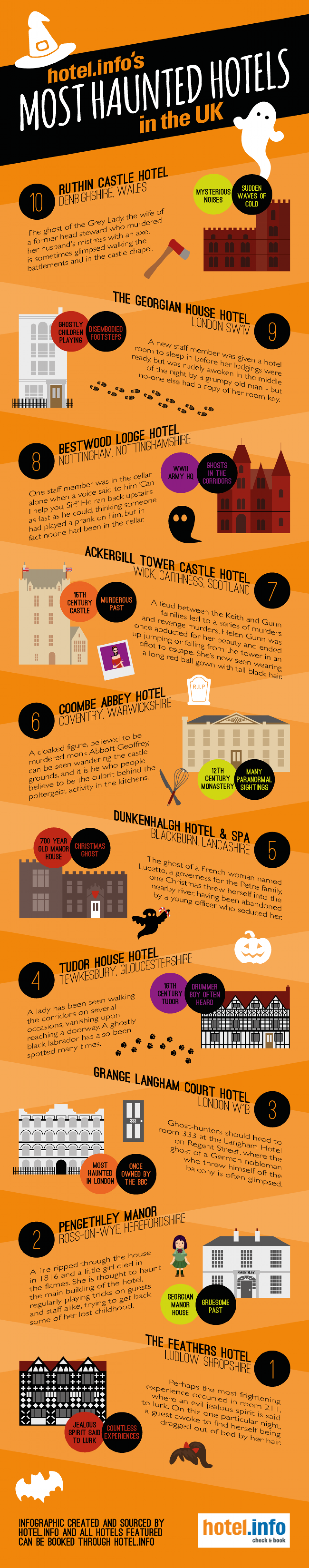 The Top 10 Most Haunted Hotels in the UK Infographic