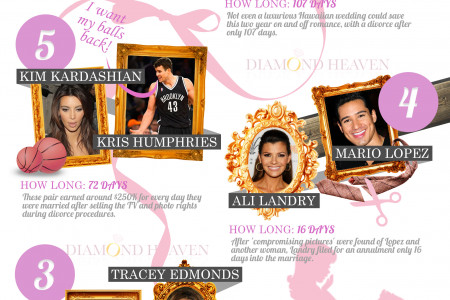 The Top 10 Shortest Celeb Marriages Infographic