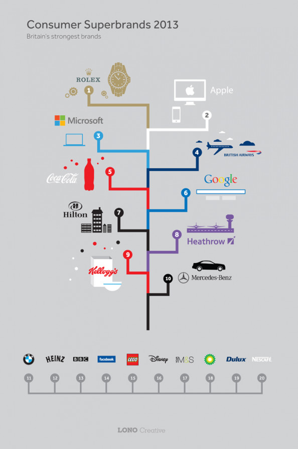 The Top 10 UK Consumer Superbrands of 2013 Infographic